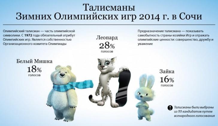 simvoly-olimpijskix-igr-sochi-2014-golosovanie